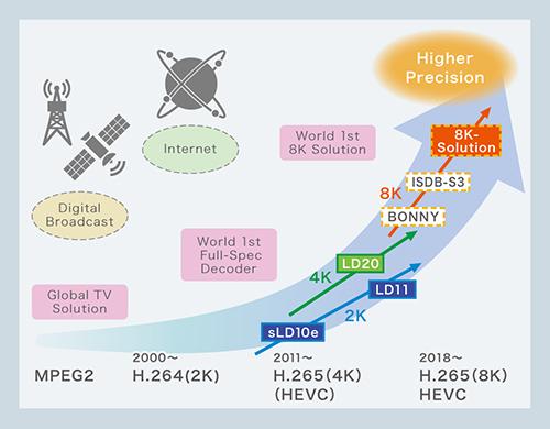 Socionext roadmap for TV solutions