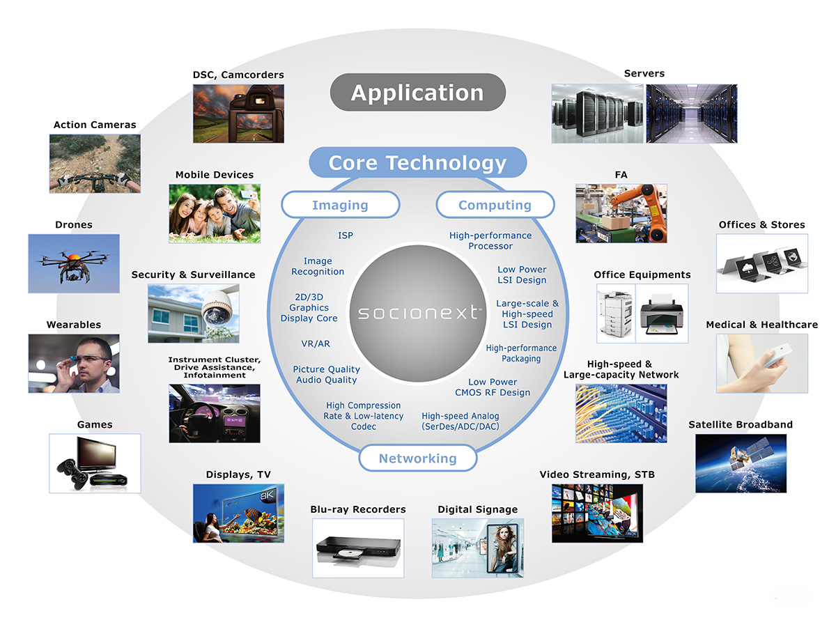 Socionext Applications and Technologies