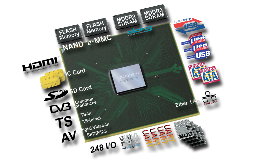 Single-chip system LSI to support high-quality and multi-channel video distribution