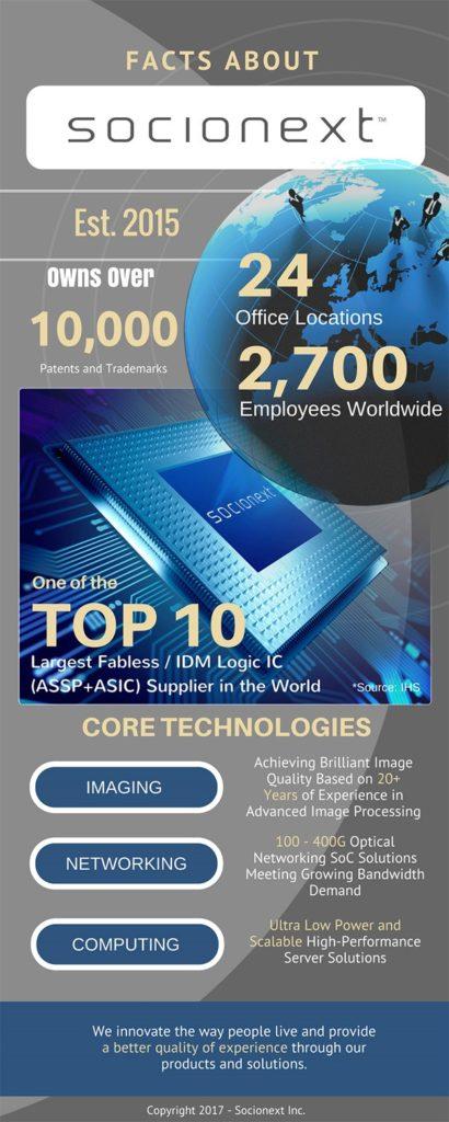 Socionext Company Infographic Semiconductor SoC