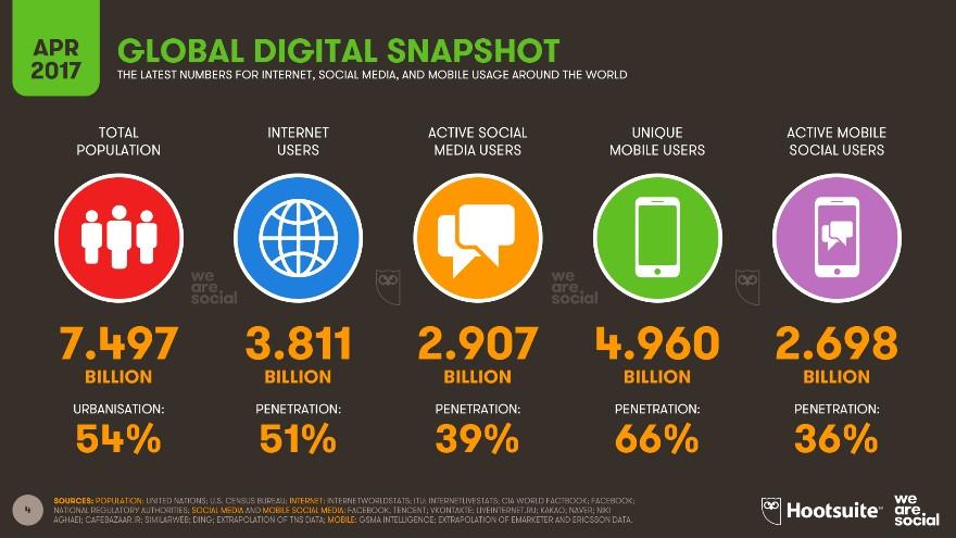 global digital snapshot, cloud computing, distributed processing server