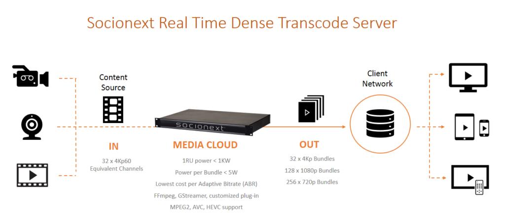 Socionext real time dense transcode server