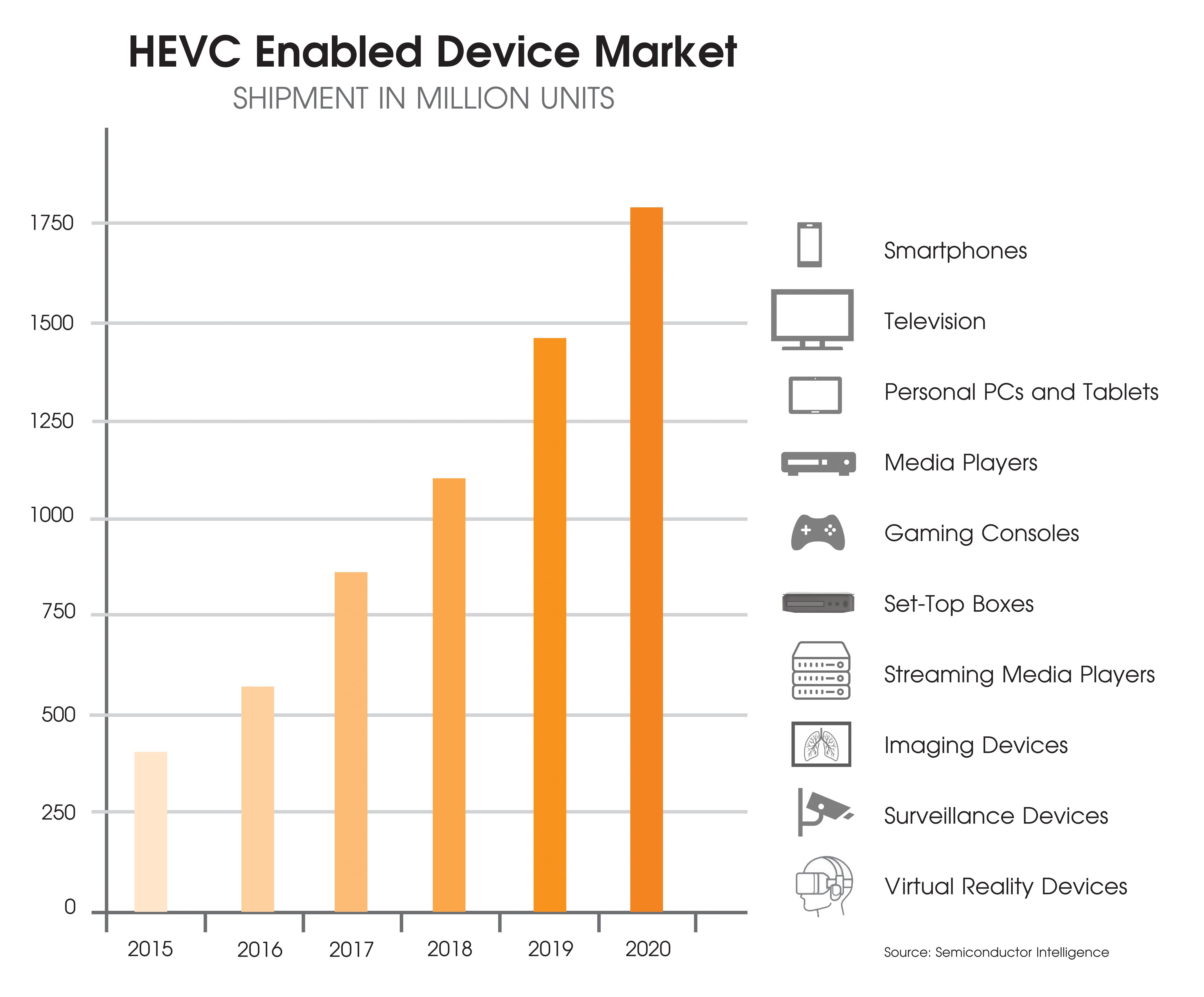 HEVC markets