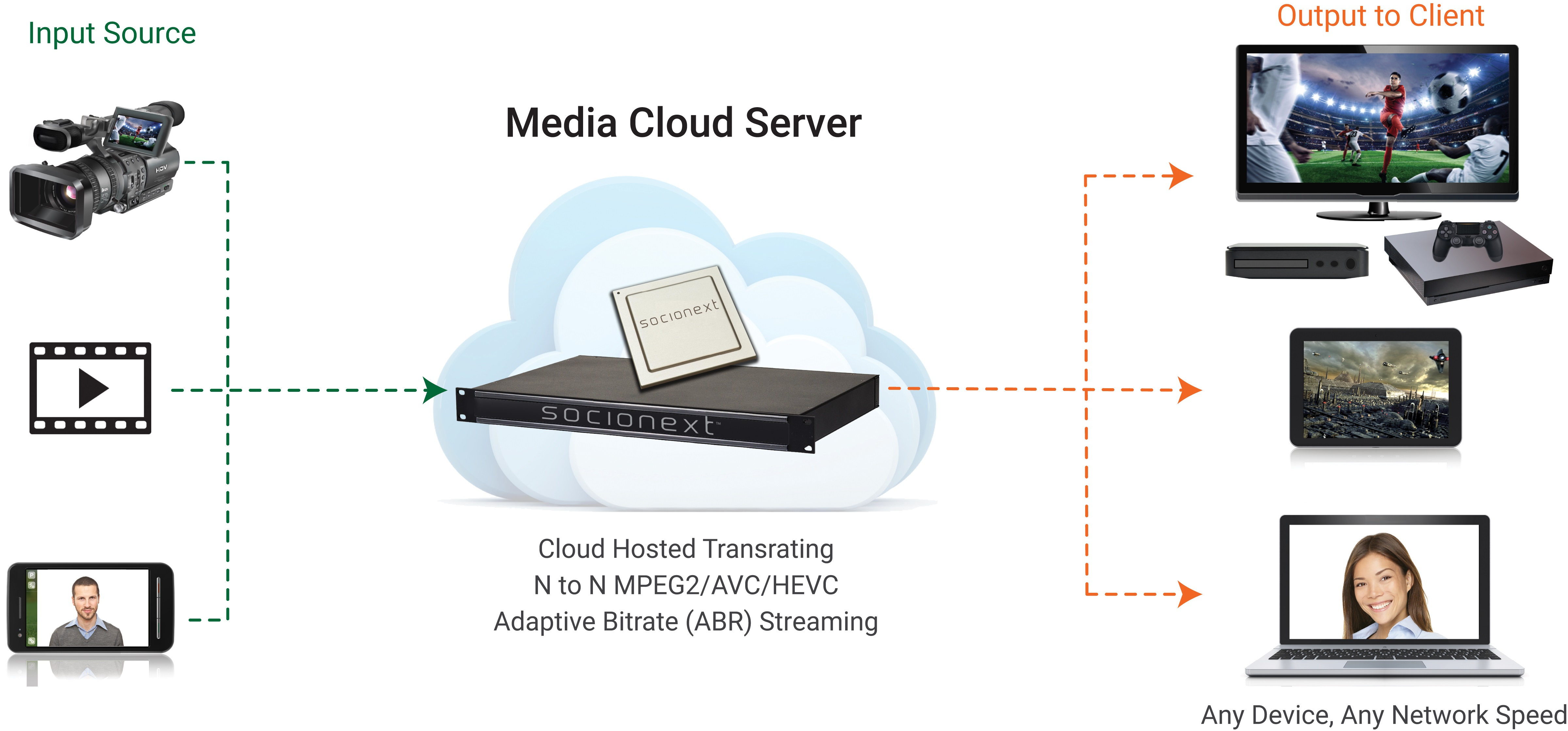 Live-Streaming-Media-Cloud-server