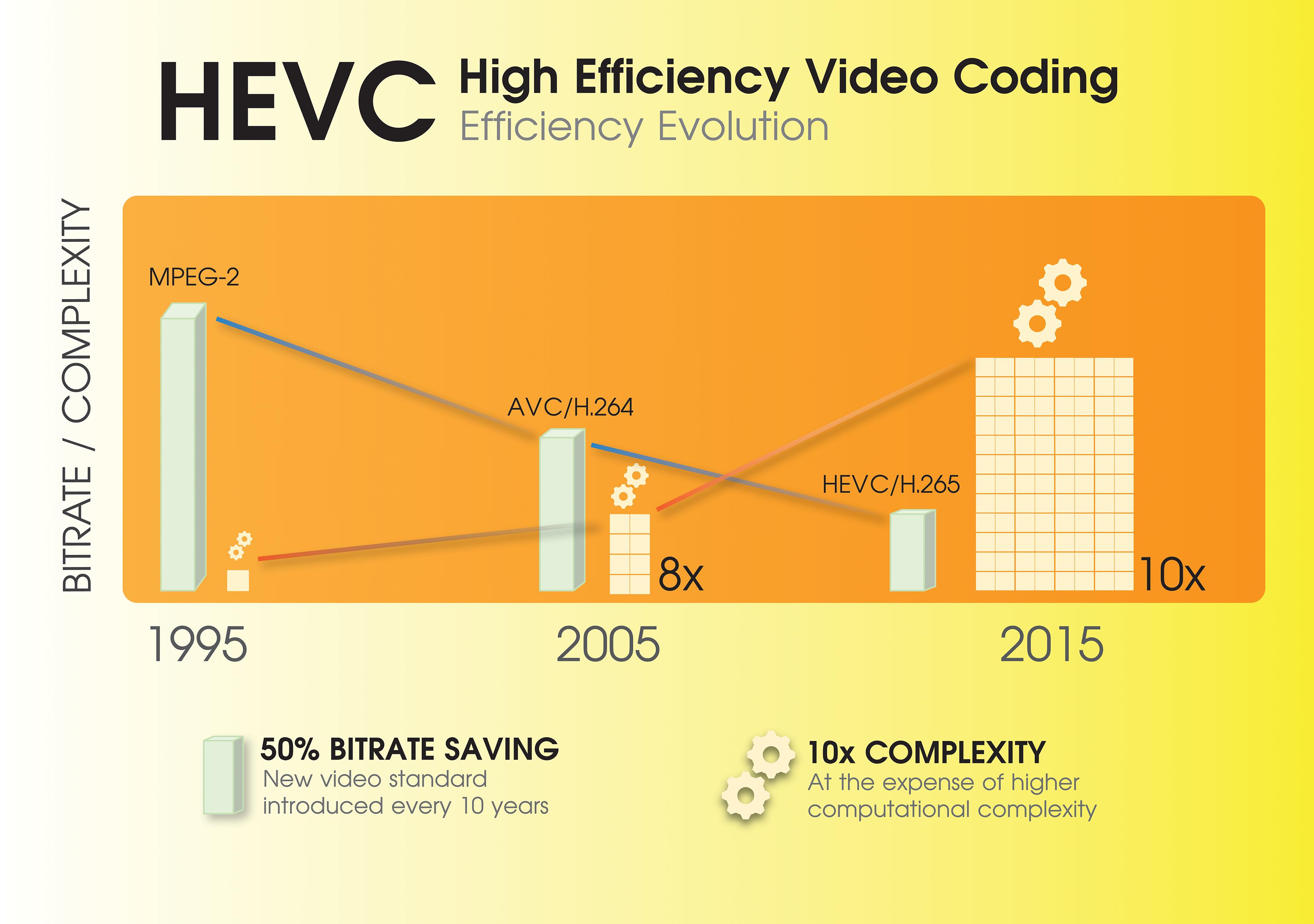 HEVC bit rate