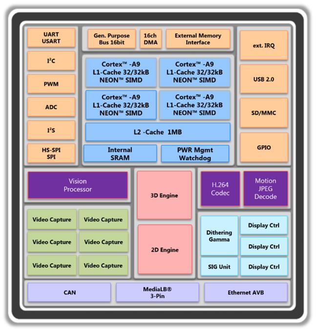 """Miranda Block Diagram<br> (<a href=""""http://socionextus.com/wp-content/uploads/2018/06/miranda-block-design_lg.jpg"""" target=""""_blank"""">Click to enlarge</a>)"""