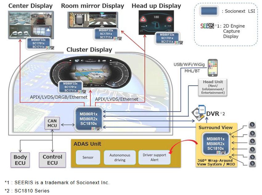 GDC Application Diagram