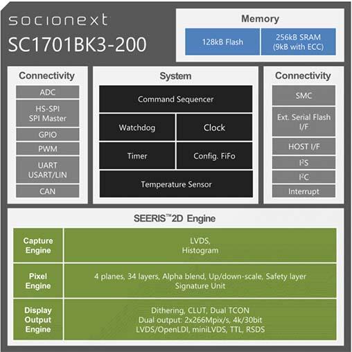 SC1701BK3-200 Block Diagram update