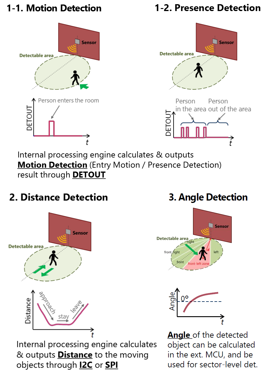 Diagrams of SC1233AR3 types of detection