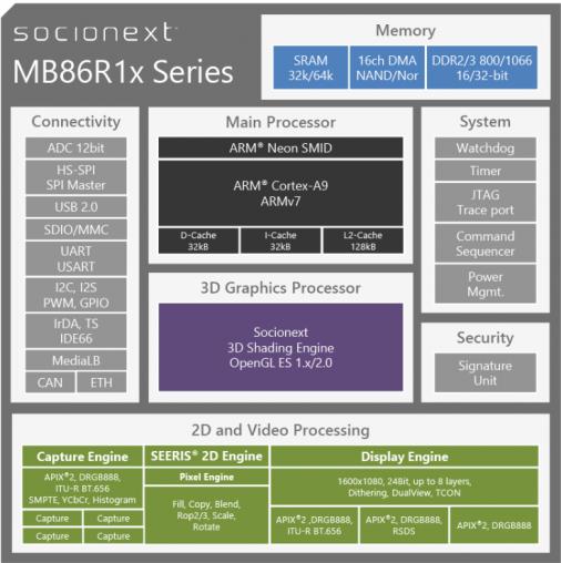 mb86R1x Block Diagram