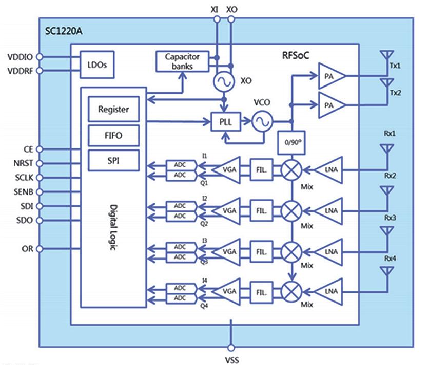 SC1220 60GHz Radar Sensor Block Diagram