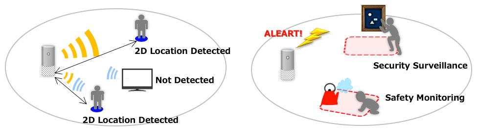 Socionext SC1221AR3 60GHz SensorUsage Examples