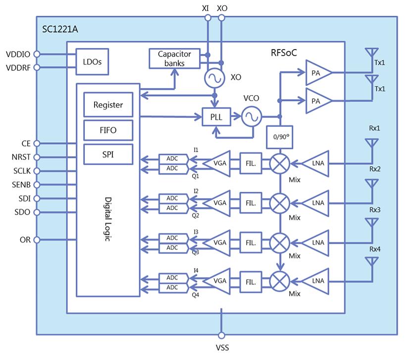 SC1221 60GHz Radar Sensor Block Diagram