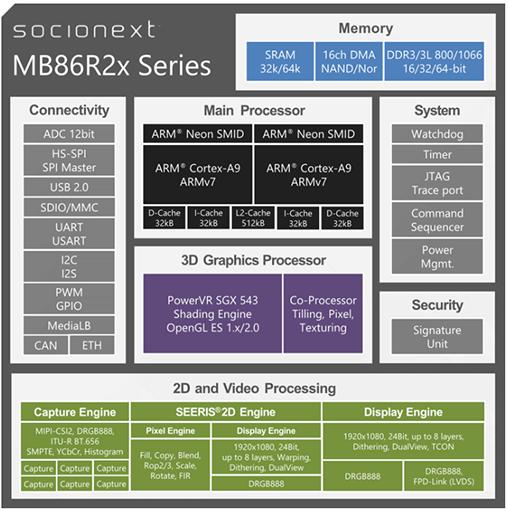 MB86R2x Series_508px _2020