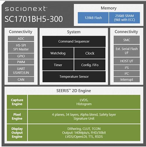 SC1701BH5-300 Block Diagram
